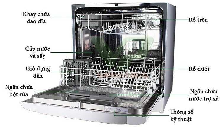 Cấu tạo của máy rửa bát (chén)
