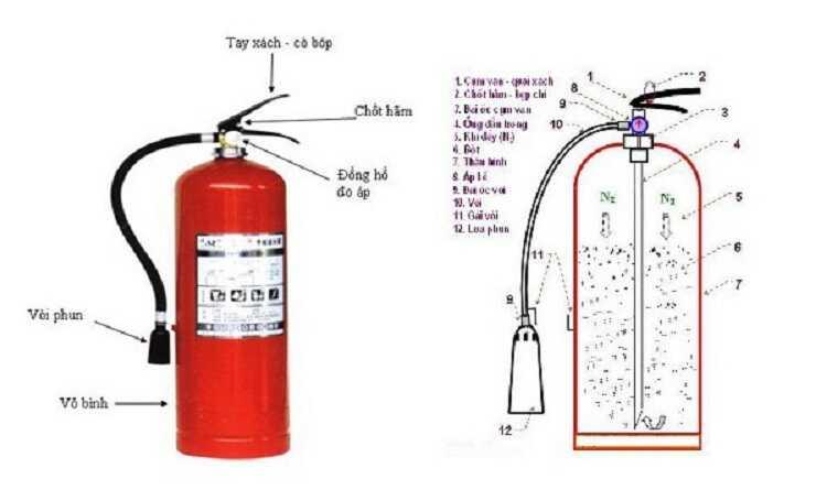 Bình chữa cháy dạng bột