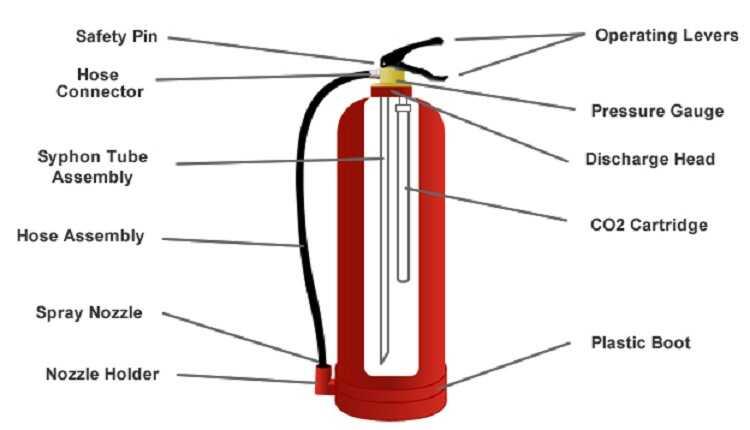 Bình chữa cháy dạng khí