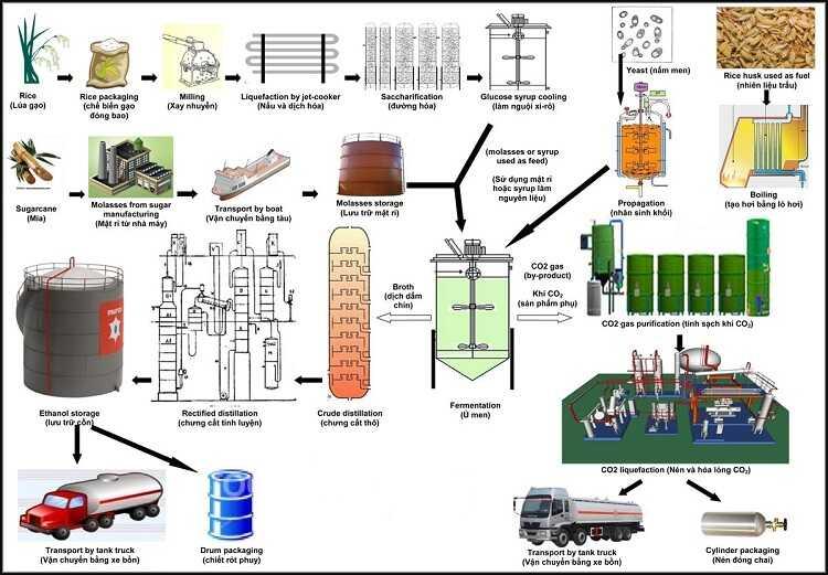 Hướng dẫn cách thức sản xuất cồn thạch cồn khô